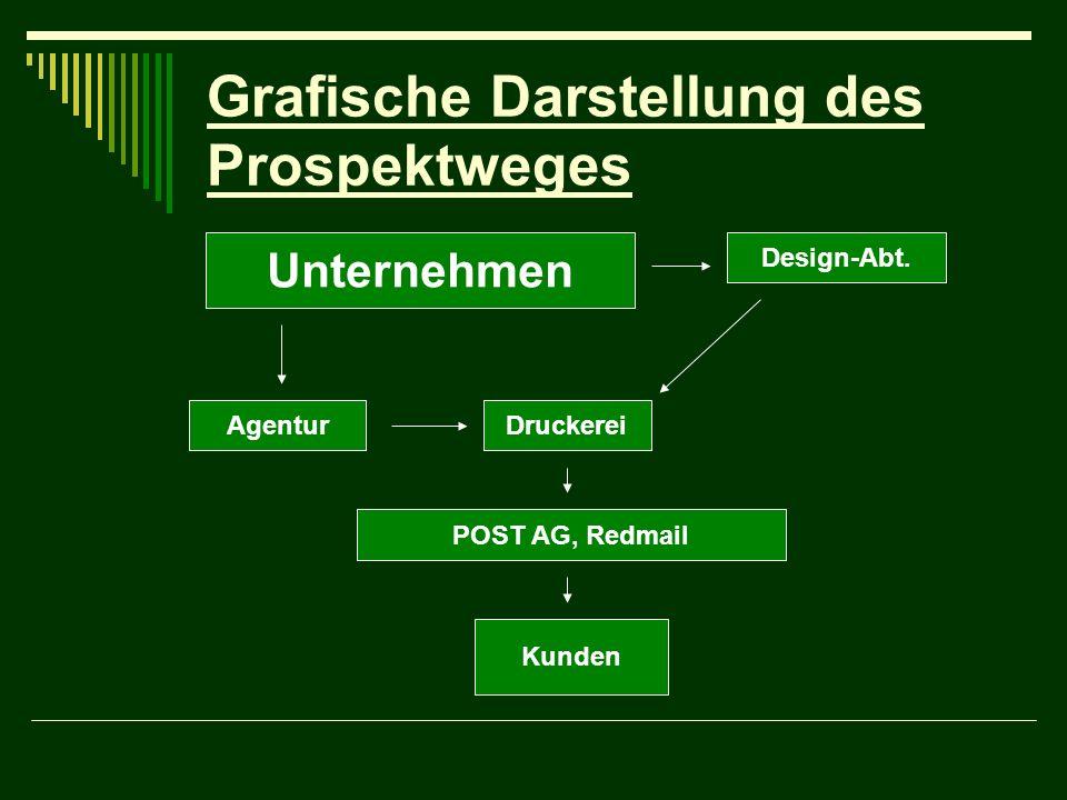 Grafische Darstellung des Prospektweges