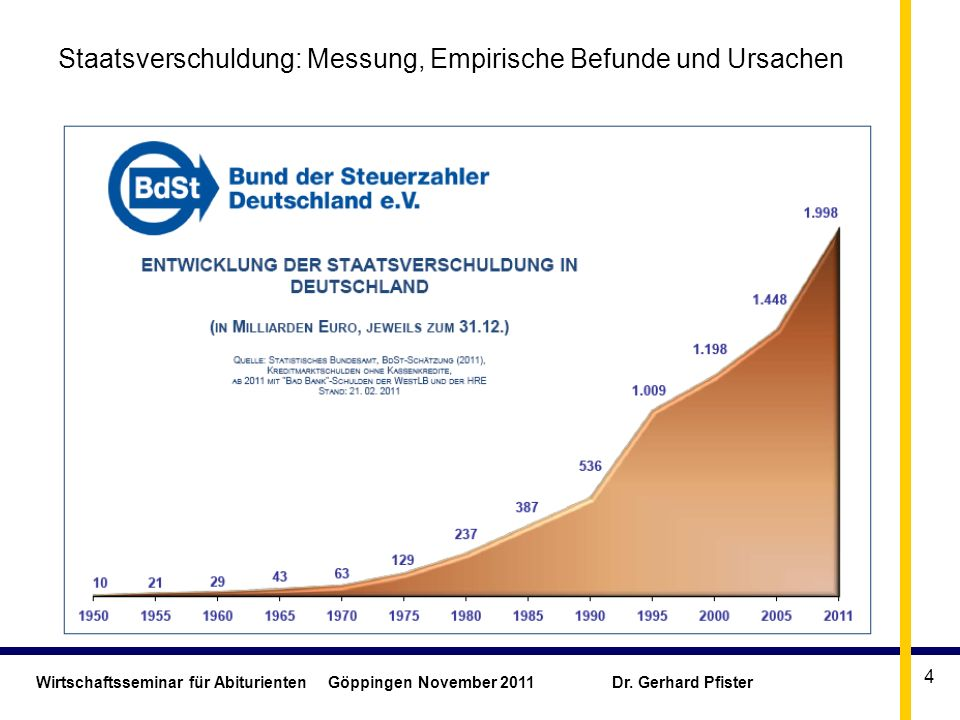 Staatsverschuldung: Messung, Empirische Befunde und Ursachen