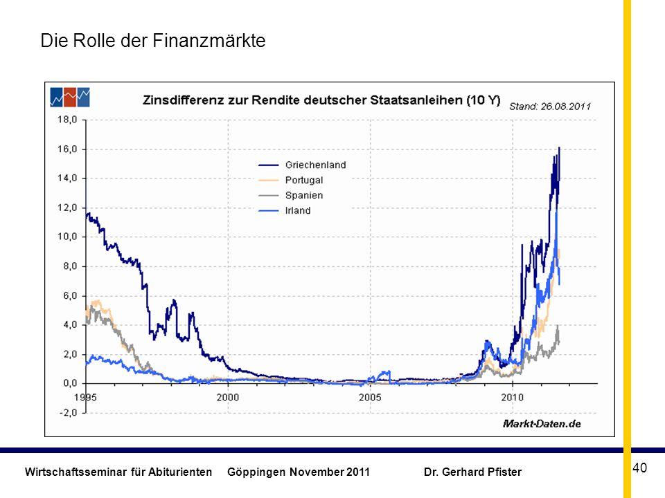 Die Rolle der Finanzmärkte