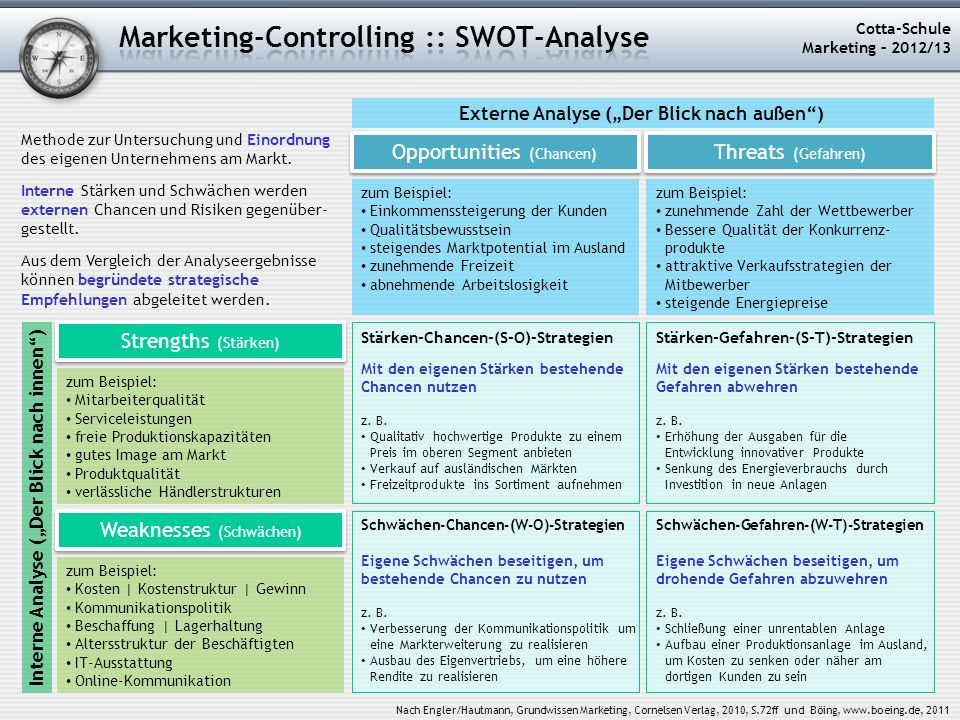 Marketing-Controlling :: SWOT-Analyse