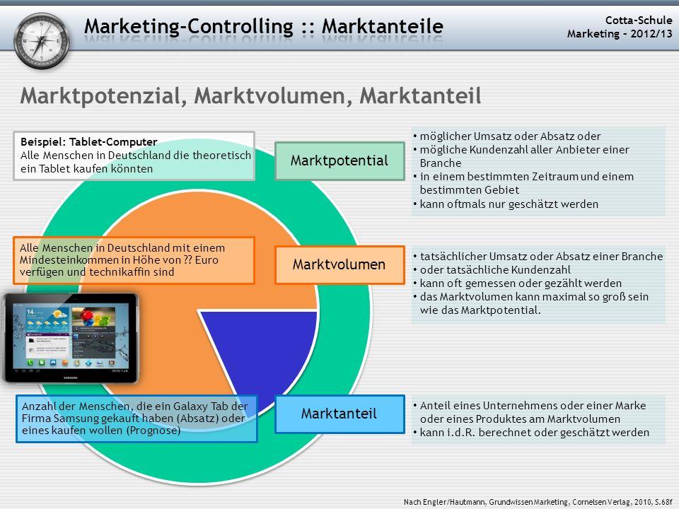Marktpotenzial, Marktvolumen, Marktanteil