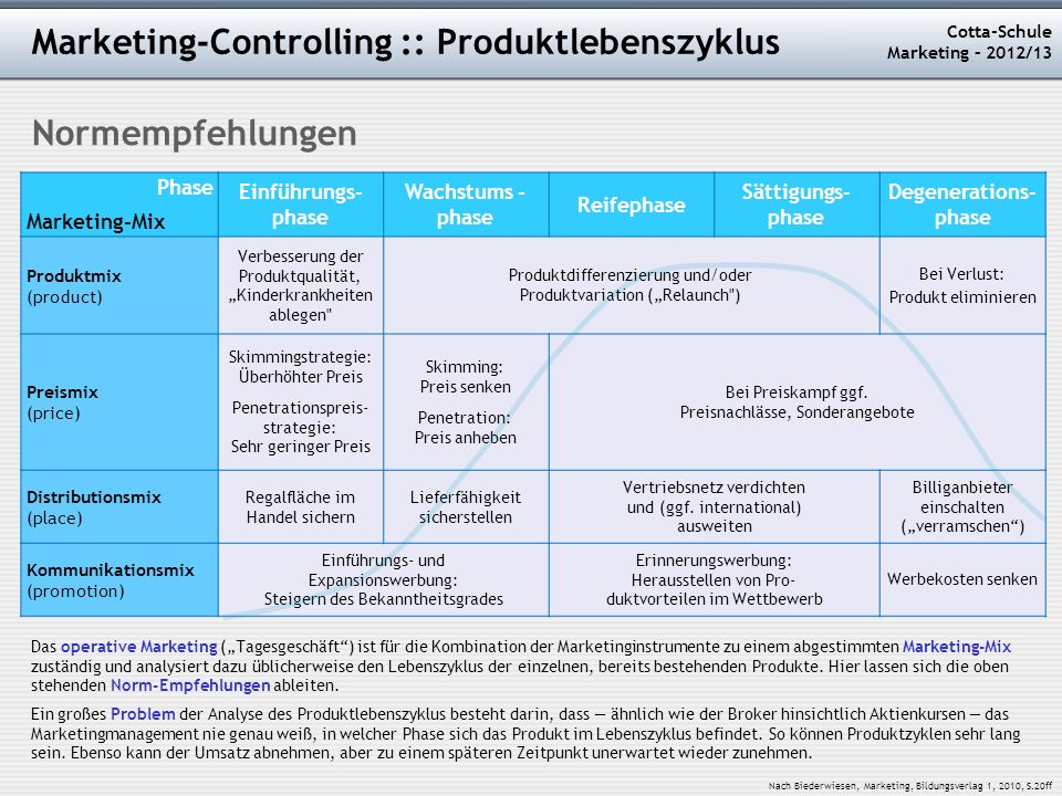 Marketing-Controlling :: Produktlebenszyklus