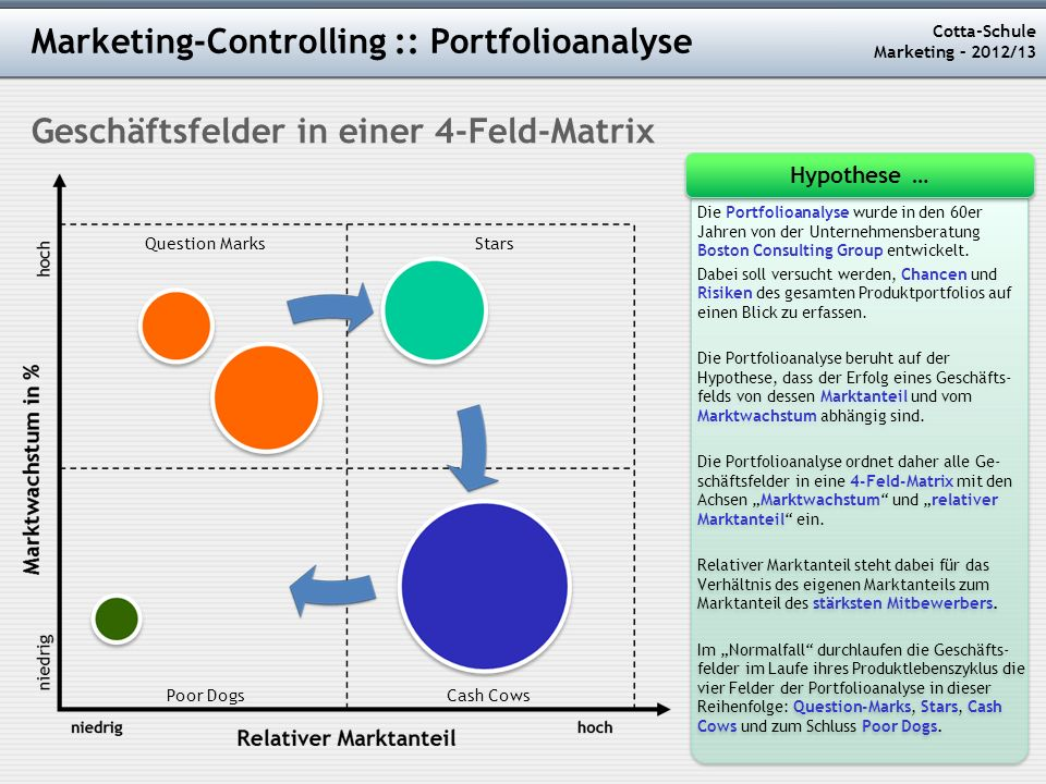 Marketing-Controlling :: Portfolioanalyse