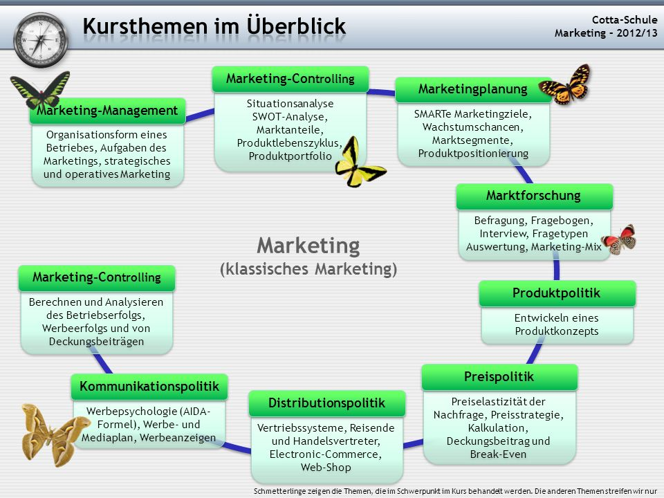 Marketing-Controlling Marketing-Management