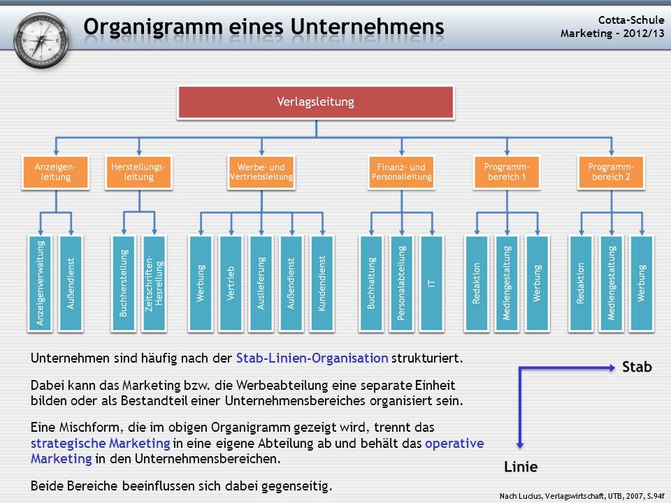 Organigramm eines Unternehmens