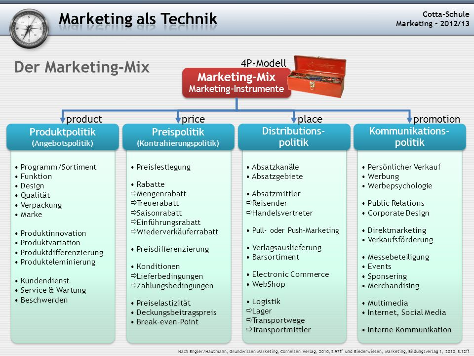 Marketing als Technik Der Marketing-Mix Marketing-Mix 4P-Modell price