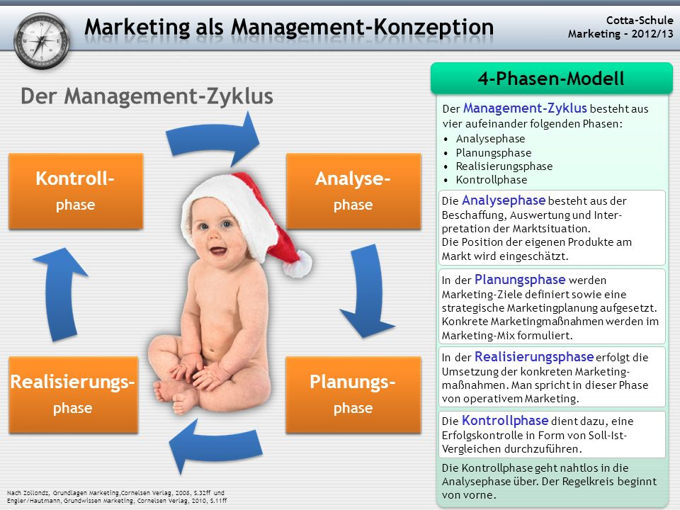 Marketing als Management-Konzeption