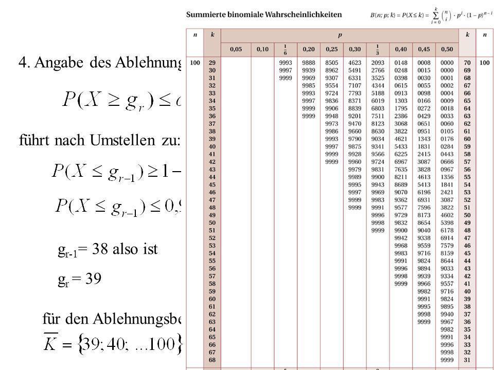 da die Nullhypothese für große Werte der Prüfvariablen abgelehnt wird: hier rechtsseitig