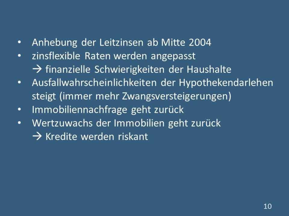 Anhebung der Leitzinsen ab Mitte 2004