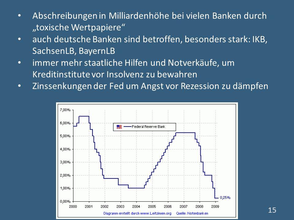 Abschreibungen in Milliardenhöhe bei vielen Banken durch