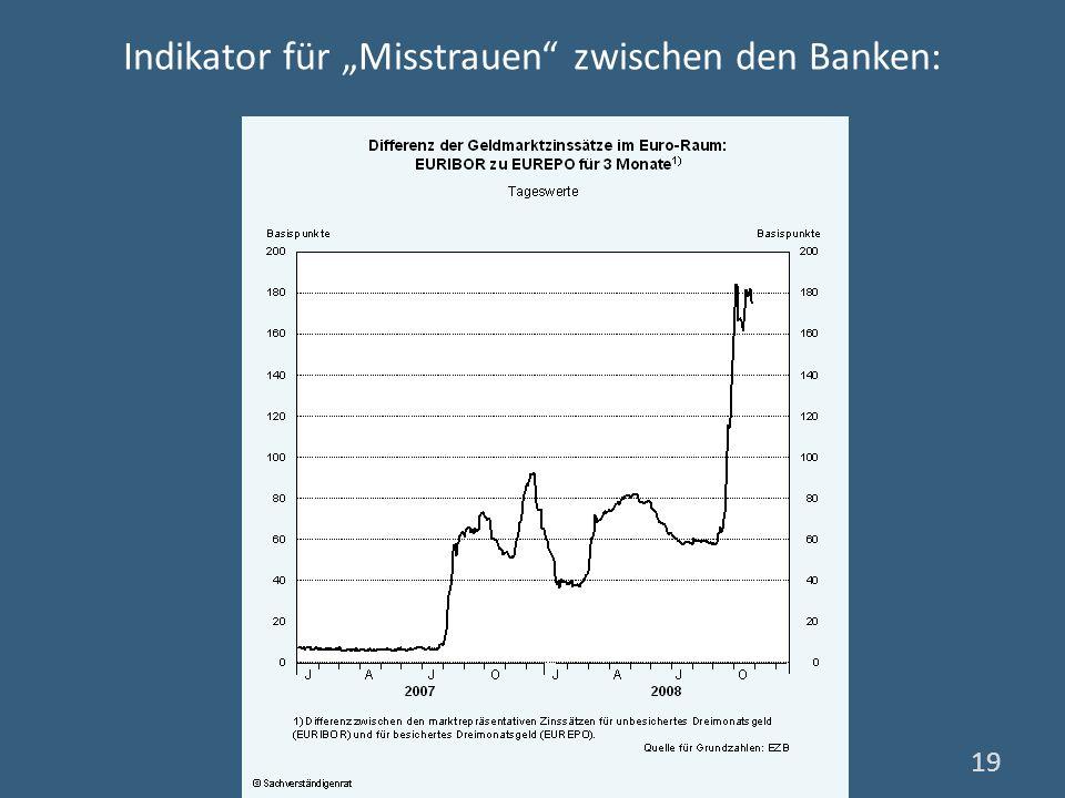 """Indikator für """"Misstrauen zwischen den Banken:"""