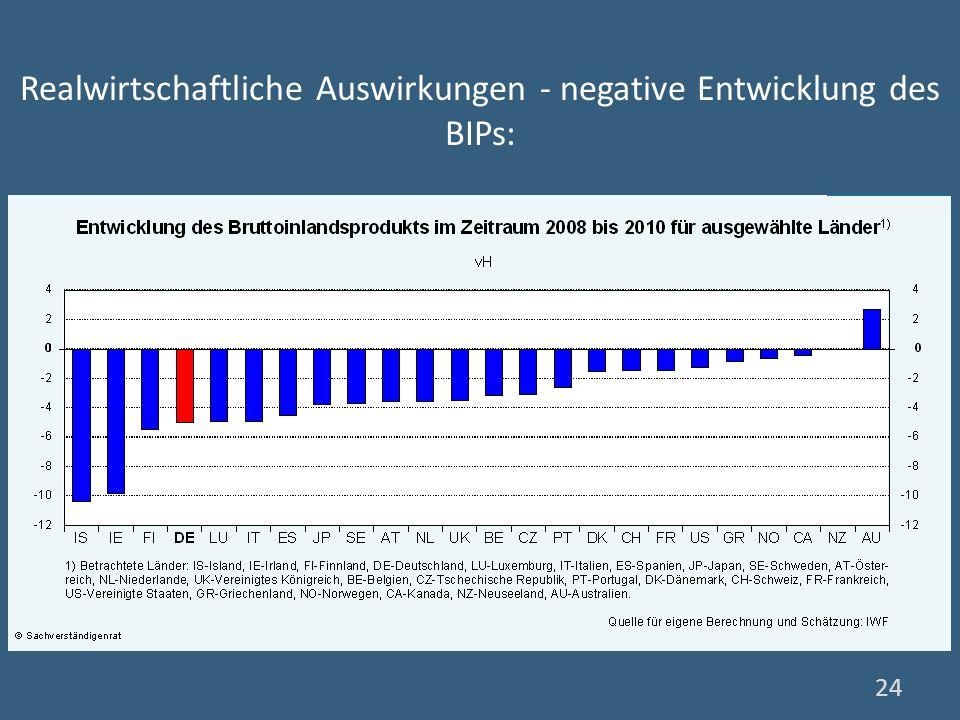 Realwirtschaftliche Auswirkungen - negative Entwicklung des BIPs: