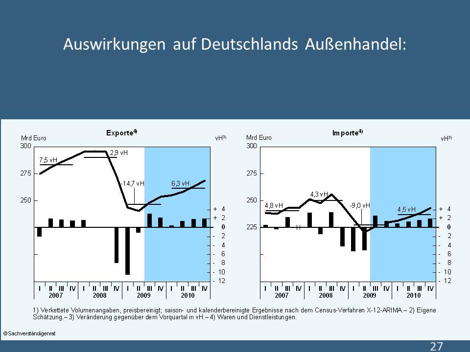Auswirkungen auf Deutschlands Außenhandel: