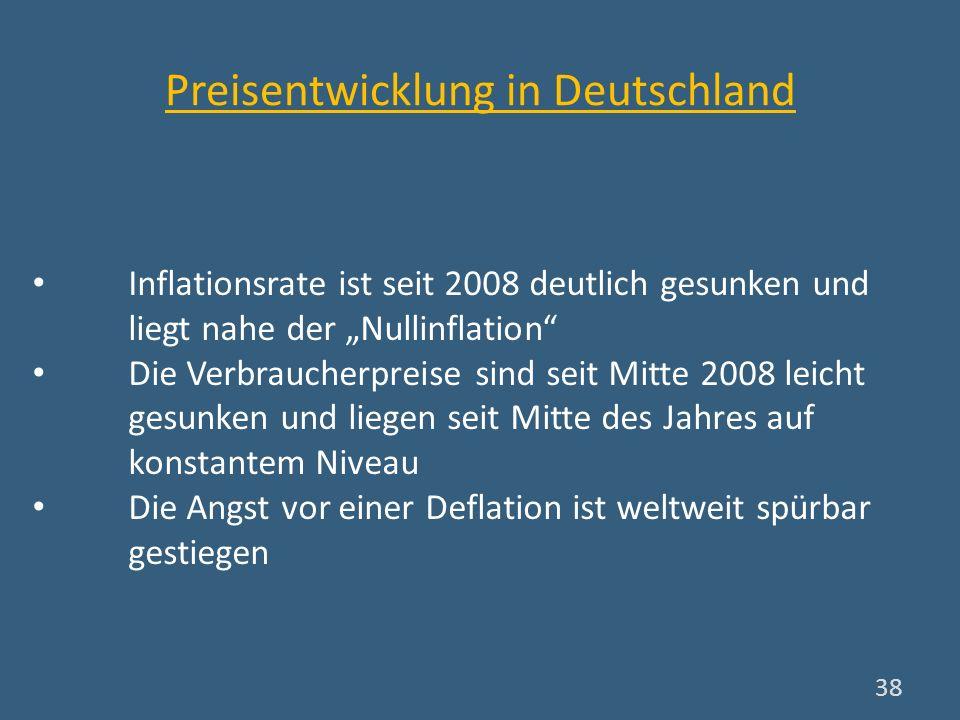 Preisentwicklung in Deutschland