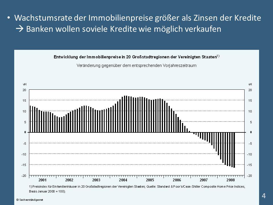 Wachstumsrate der Immobilienpreise größer als Zinsen der Kredite