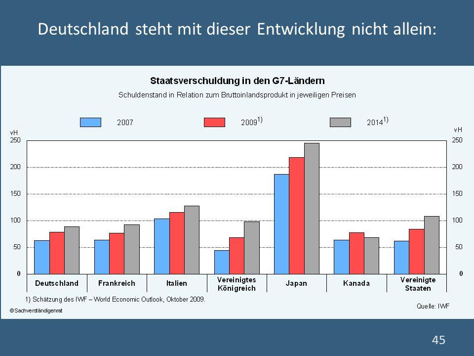 Deutschland steht mit dieser Entwicklung nicht allein: