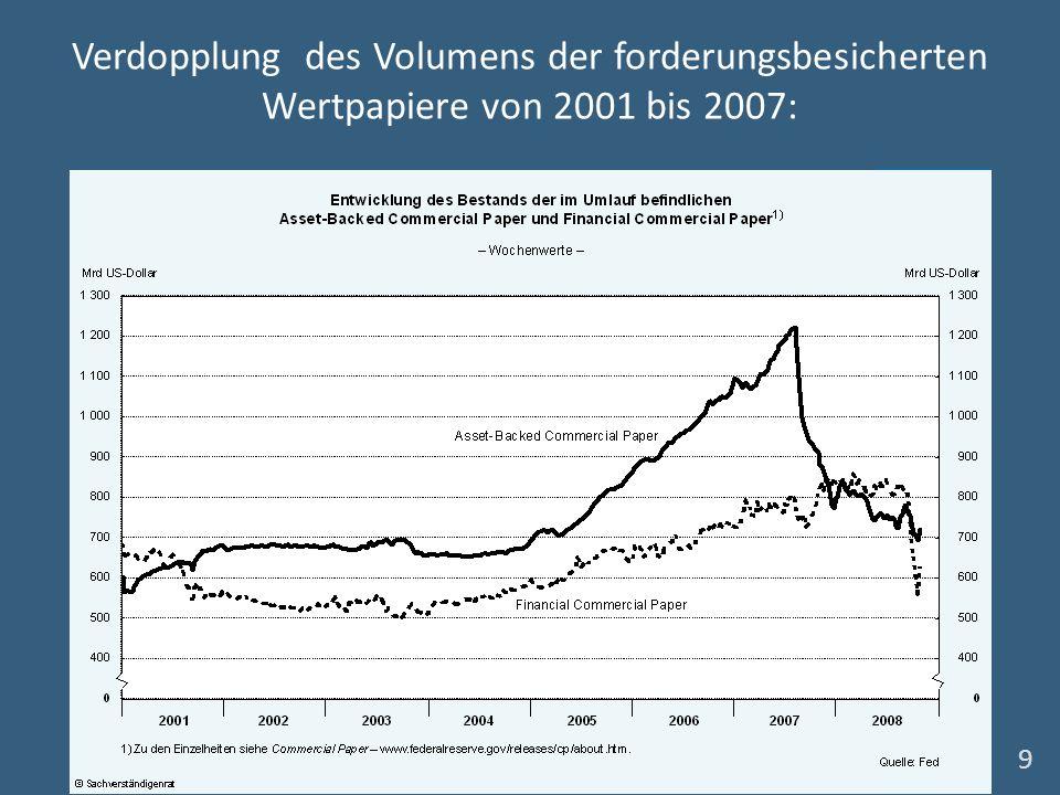 Verdopplung des Volumens der forderungsbesicherten Wertpapiere von 2001 bis 2007: