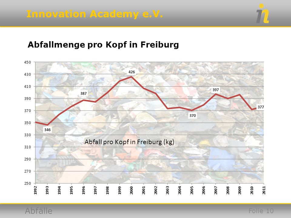 Abfallmenge pro Kopf in Freiburg