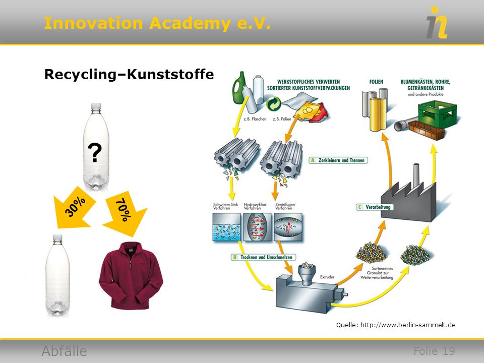 Recycling–Kunststoffe