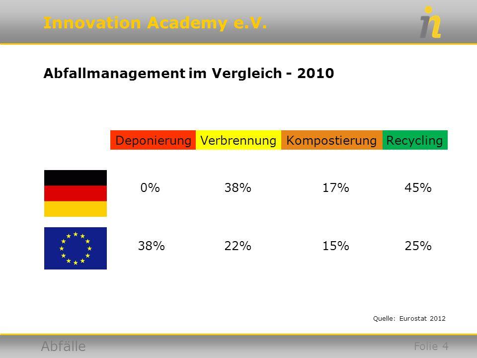 Abfallmanagement im Vergleich - 2010