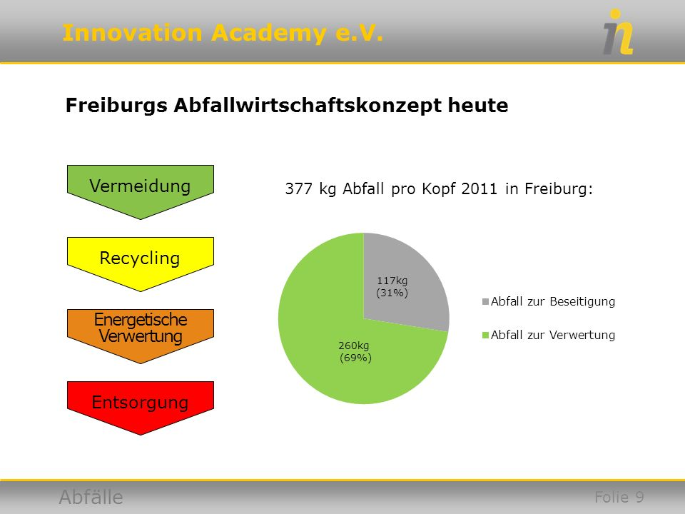 Freiburgs Abfallwirtschaftskonzept heute