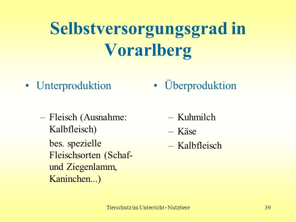 Selbstversorgungsgrad in Vorarlberg