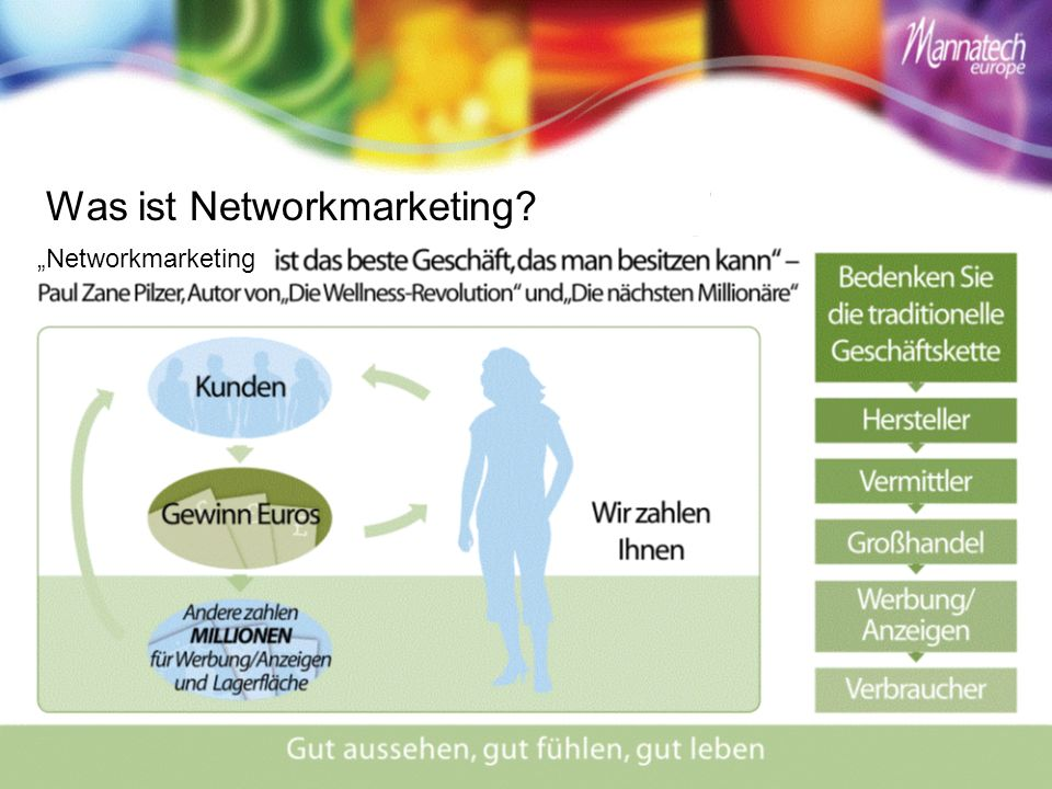 Was ist Networkmarketing