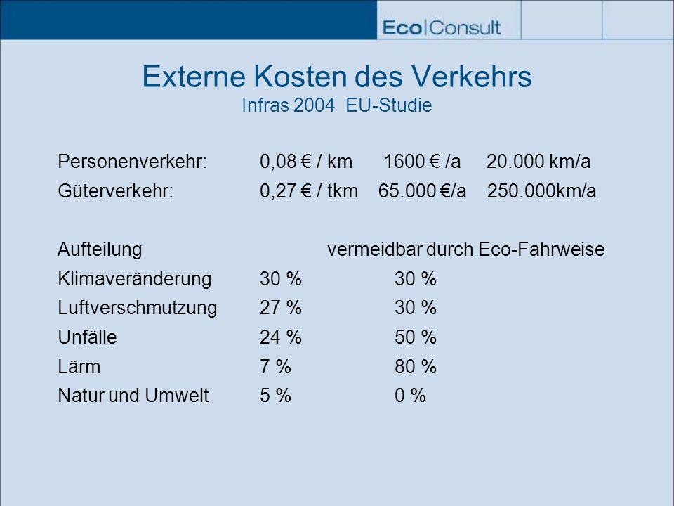 Externe Kosten des Verkehrs Infras 2004 EU-Studie
