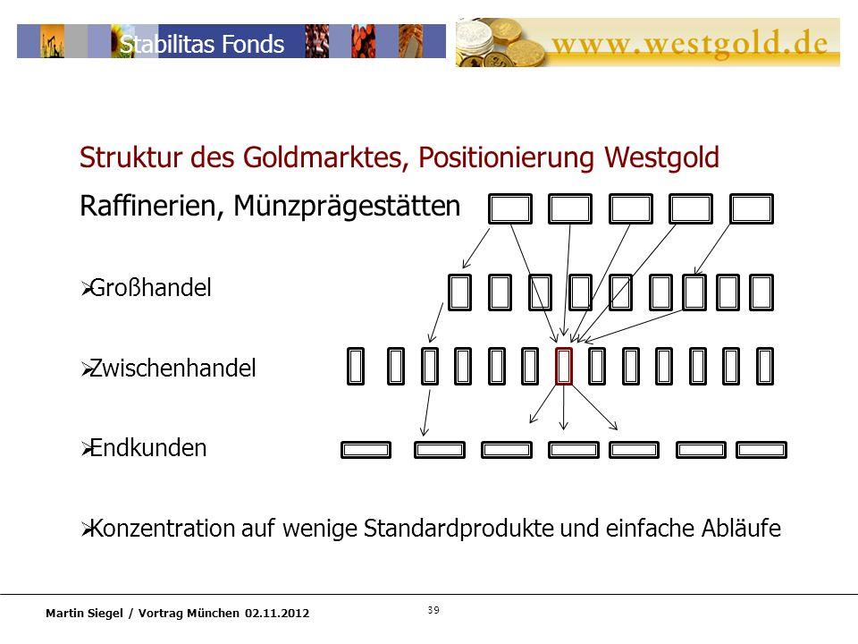 Struktur des Goldmarktes, Positionierung Westgold