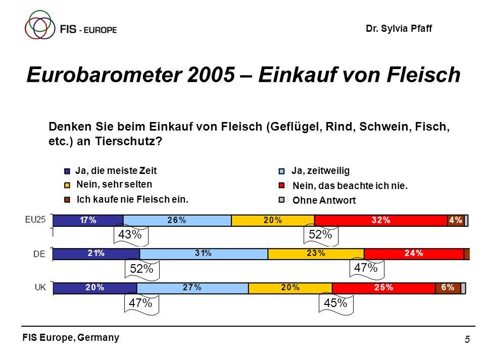 Eurobarometer 2005 – Einkauf von Fleisch