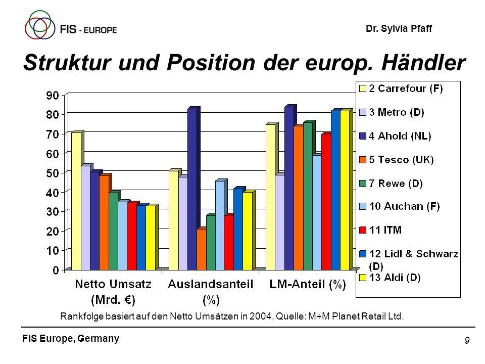 Struktur und Position der europ. Händler