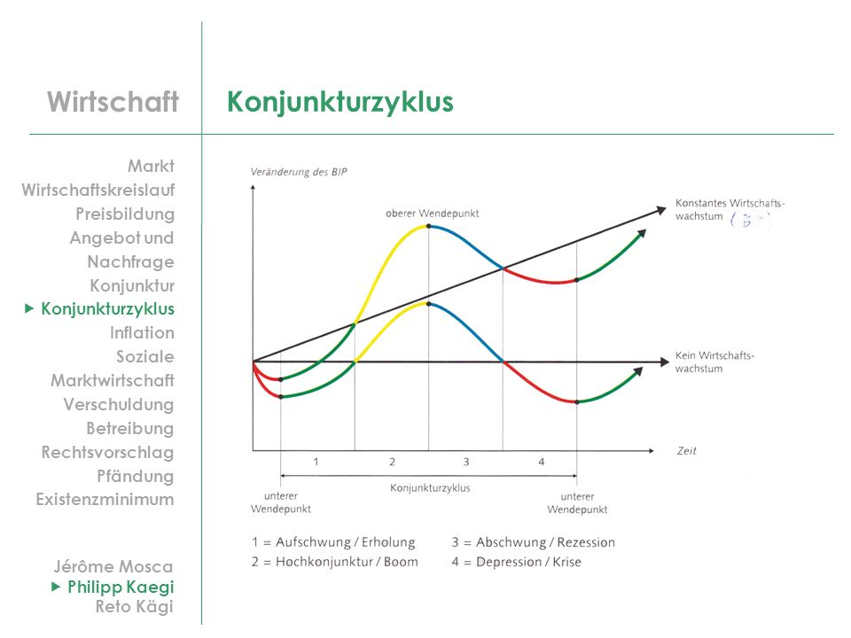 Konjunkturzyklus Markt Wirtschaftskreislauf