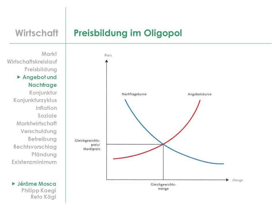 Preisbildung im Oligopol