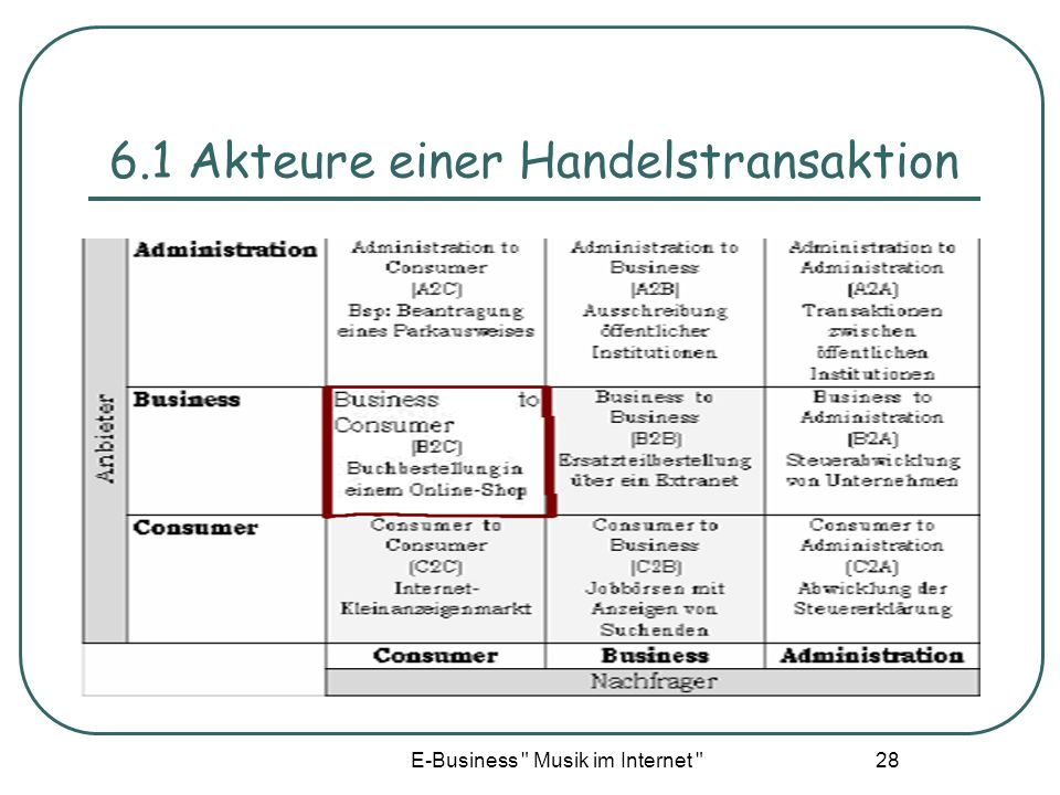 6.1 Akteure einer Handelstransaktion