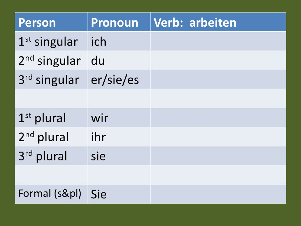 Person Pronoun Verb: arbeiten 1st singular ich 2nd singular du