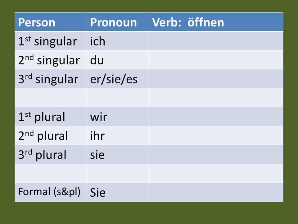 Person Pronoun Verb: öffnen 1st singular ich 2nd singular du
