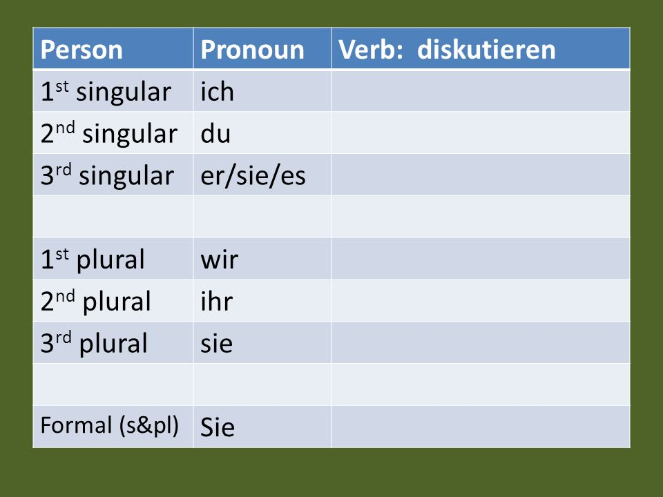 Person Pronoun Verb: diskutieren 1st singular ich 2nd singular du