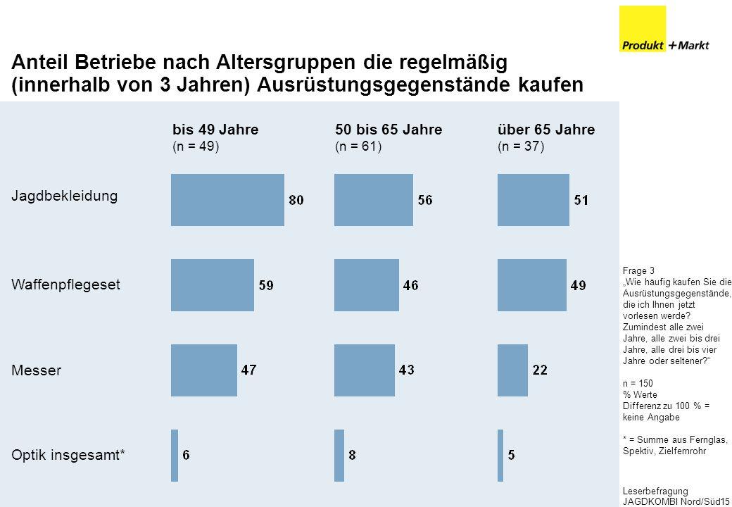 Anteil Betriebe nach Altersgruppen die regelmäßig (innerhalb von 3 Jahren) Ausrüstungsgegenstände kaufen