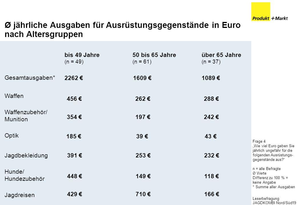 Ø jährliche Ausgaben für Ausrüstungsgegenstände in Euro nach Altersgruppen