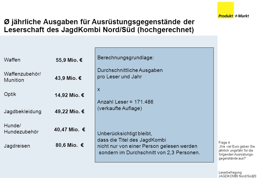 Ø jährliche Ausgaben für Ausrüstungsgegenstände der Leserschaft des JagdKombi Nord/Süd (hochgerechnet)