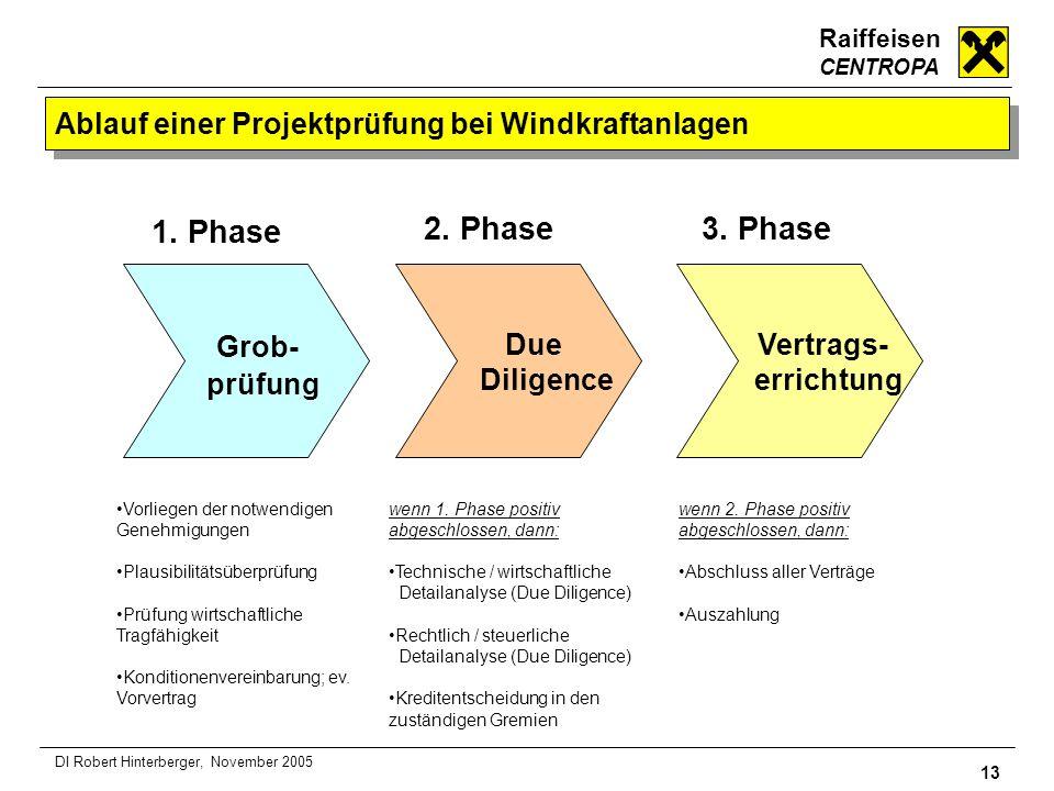 Ablauf einer Projektprüfung bei Windkraftanlagen