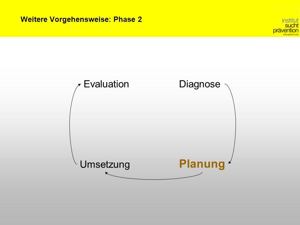 Weitere Vorgehensweise: Phase 2