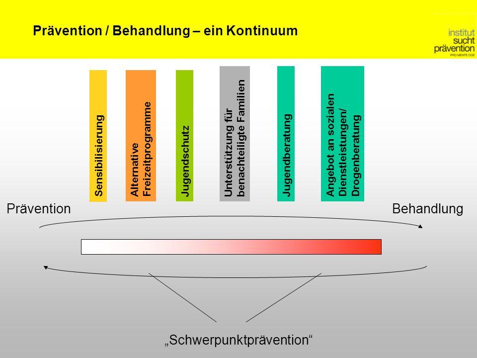 Prävention / Behandlung – ein Kontinuum