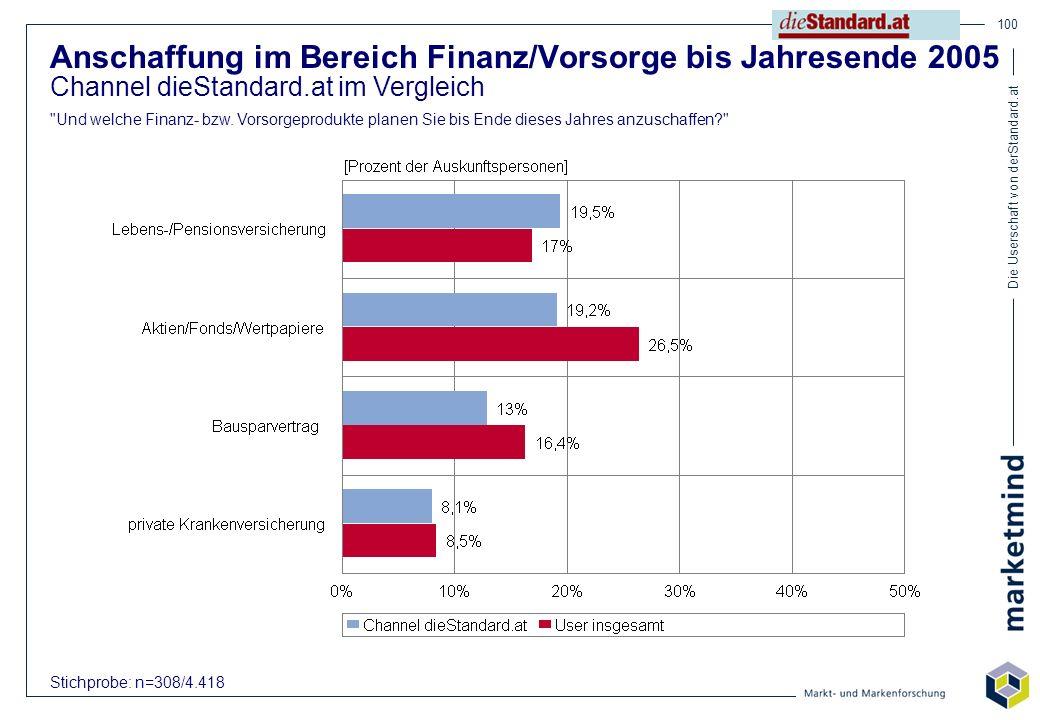 Anschaffung im Bereich Finanz/Vorsorge bis Jahresende 2005