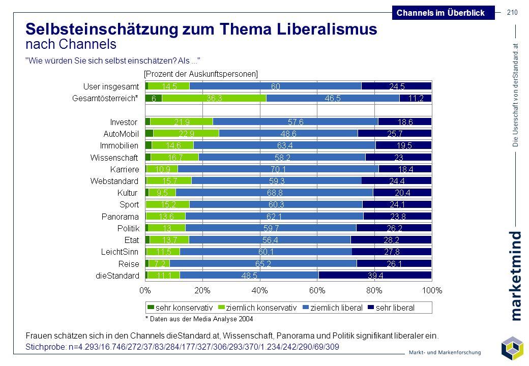 Selbsteinschätzung zum Thema Liberalismus
