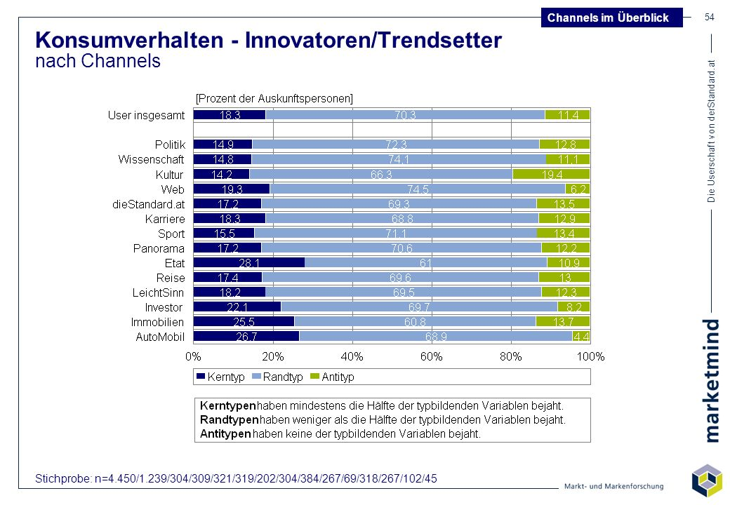 Konsumverhalten - Innovatoren/Trendsetter