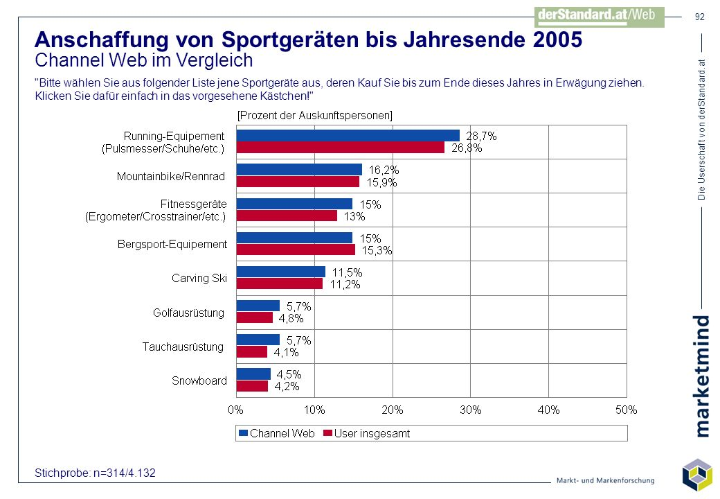 Anschaffung von Sportgeräten bis Jahresende 2005