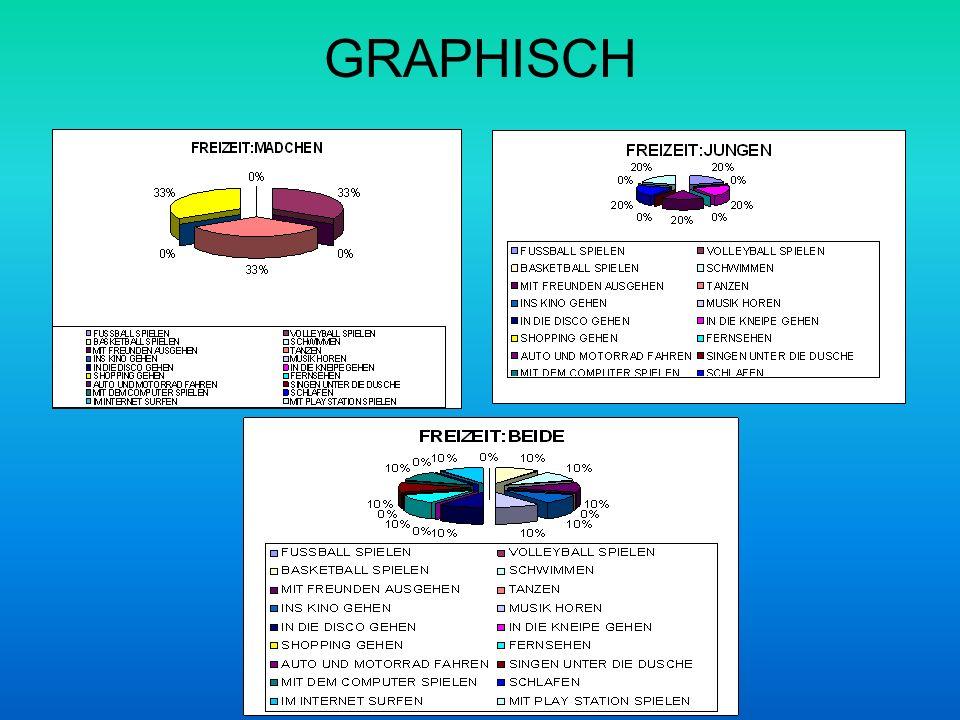 GRAPHISCH