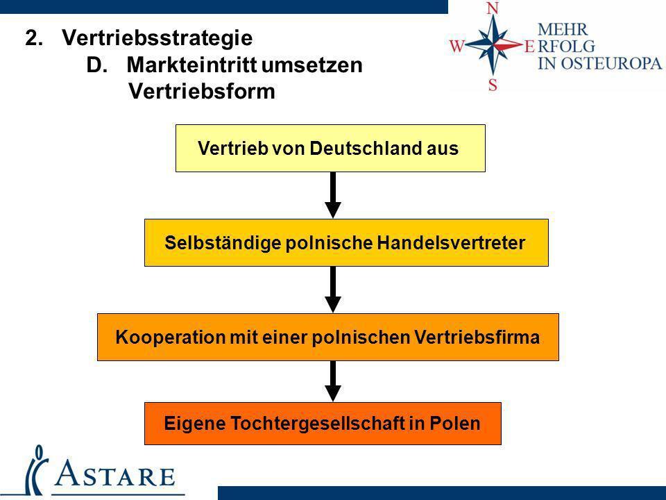 2. Vertriebsstrategie D. Markteintritt umsetzen Vertriebsform