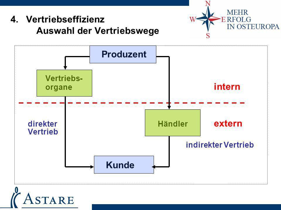 4. Vertriebseffizienz Auswahl der Vertriebswege